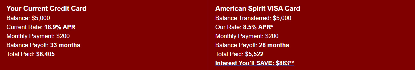 Your Current Credit Card: Balance: $5,000 , Current Rate: 18.9% APR, Monthly Payment: $200, Balance Payoff: 33 months, Total Paid: $6,405. American Spirit VISA Card: Balance Transferred: $5,000, Our Rate: 8.5% APR*, Monthly Payment: $200, Balance Payoff: 28 months. Total Paid: $5,522. Interest You'll SAVE: $883**